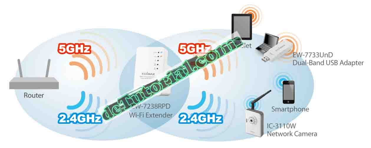 Diffrent Wifi Single Band and Dual Band